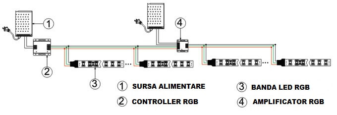 Schema montare Amplificator 12A pentru Banda LED RGB 12V